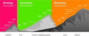 Strategy Innovation Marketing Pathway