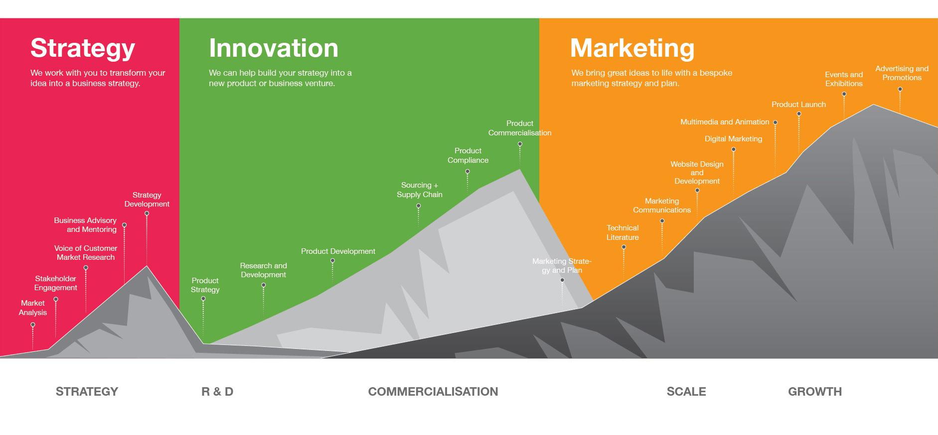 strategy-innovation-marketing